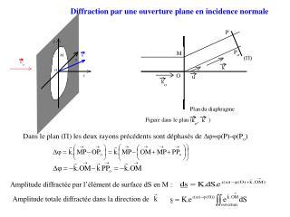 Dans le plan ( P ) les deux rayons précédents sont déphasés de   =  (P)-  (P o )