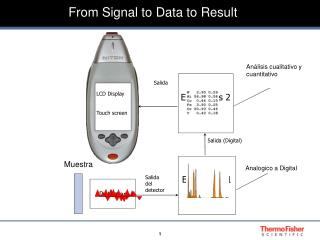 From Signal to Data to Result