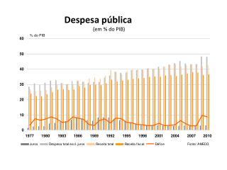 Despesa pública (em % do PIB)