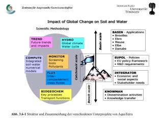 Abb. 3.6-1  Struktur und Zusammenhang der verschiedenen Unterprojekte von AquaTerra