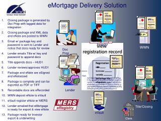 eMortgage Delivery Solution