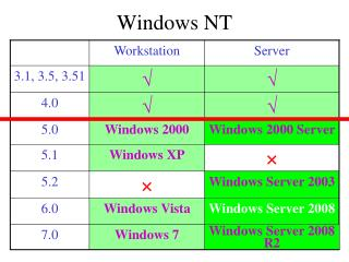 Windows NT