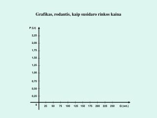 Grafikas, rodantis, kaip susidaro rinkos kaina