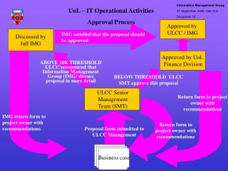 UoL – IT Operational Activities Approval Process