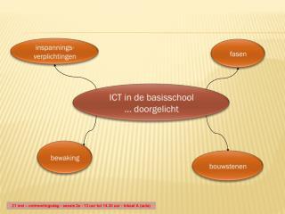 ICT in de basisschool … doorgelicht