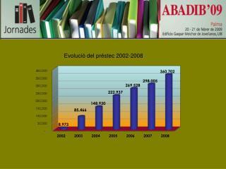 Evolució del préstec 2002-2008