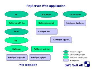 RqlServer Web-applikation