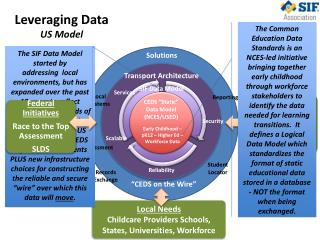 "CEDS ""Static"" Data Model (NCES/USED)"
