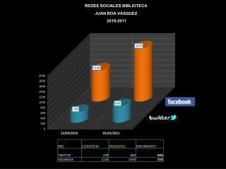 REDES SOCIALES BIBLIOTECA  JUAN ROA VÁSQUEZ  2010-2011