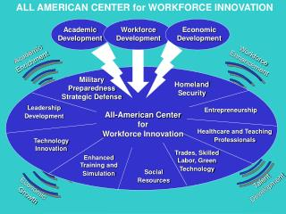 Center of Innovation for Defense and Homeland Security