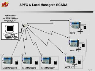 APFC & Load Managers SCADA