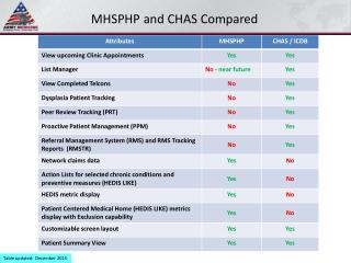 MHSPHP and CHAS Compared
