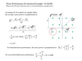 Noise Performance Evaluation Example: 16-QAM