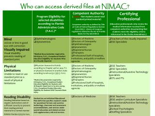 Who can  access derived files at NIMAC?