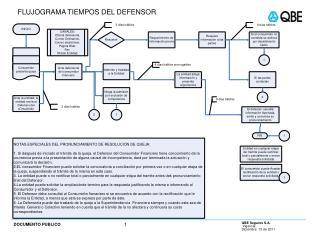 FLUJOGRAMA TIEMPOS DEL DEFENSOR