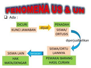 FENOMENA US & UN