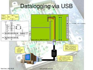Datalogging via USB