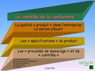 Le contrôle de la conformité