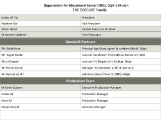 Organization for Educational Center (OEC), Glgit-Baltistan THE EDECURE Family