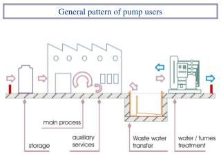 General pattern of pump users