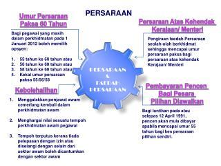 PERSARAAN &  FAEDAH PERSARAAN