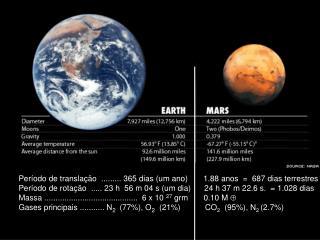Período de translação  ......... 365 dias (um ano)       1.88 anos  =  687 dias terrestres
