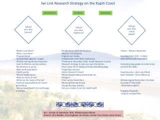 Iwi  Link Research Strategy on the  Kapiti  Coast