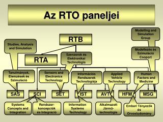 Az RTO paneljei