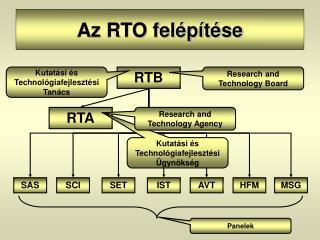 Az RTO felépítése