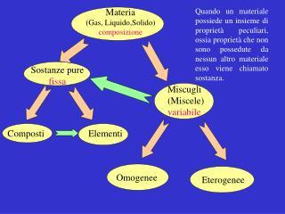 Materia (Gas, Liquido,Solido) composizione