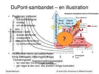 DuPont-sambandet – en illustration