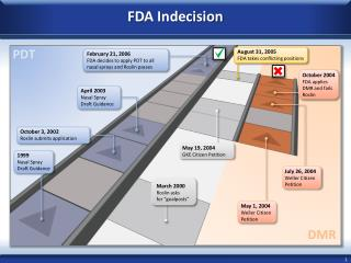 FDA Indecision
