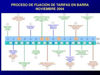 PROCESO DE FIJACIÓN DE TARIFAS EN BARRA NOVIEMBRE 2004