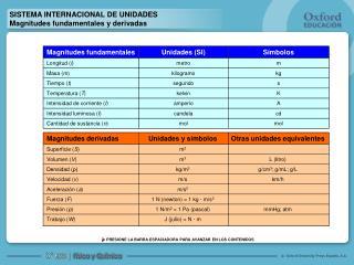 SISTEMA INTERNACIONAL DE UNIDADES Magnitudes fundamentales y derivadas