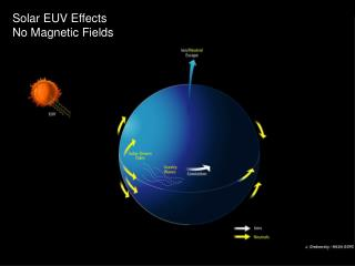 Solar EUV Effects No Magnetic Fields