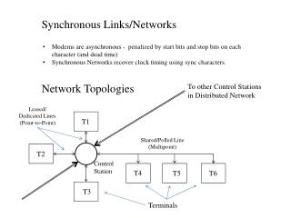 Synchronous Links/Networks