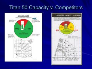 Titan 50 Capacity v. Competitors