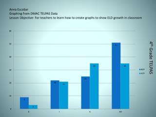 4 th  Grade TELPAS