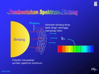 Fotosfer merupakan sumber spektrum kontinum