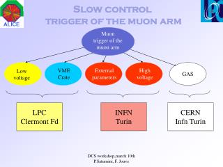 Slow control   trigger of the muon arm