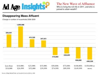 Source: AdAge MarketFinder, by Household Income 2008 vs. 2009