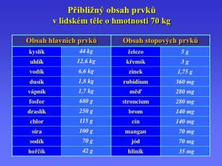 Přibližný obsah prvků v lidském těle o hmotnosti 70 kg