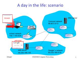 A day in t he  life: scenario