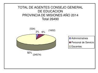 TOTAL DE AGENTES CONSEJO GENERAL  DE EDUCACION PROVINCIA DE MISIONES AÑO 2014 Total 26490