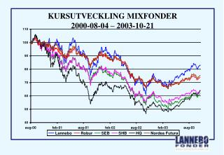 KURSUTVECKLING MIXFONDER  2000-08-04 – 2003-10-21