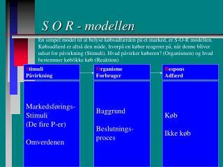 S O R - modellen