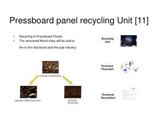 Pressboard panel recycling Unit [11]