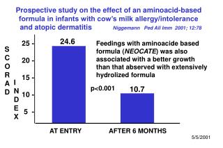 Prospective study on the effect of an aminoacid-based