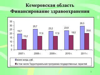 Кемеровская область Финансирование здравоохранения