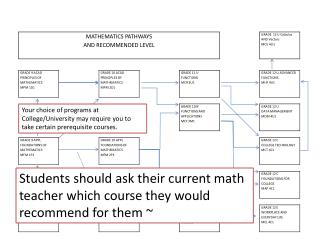 Students should ask their current math teacher which course they would recommend for them ~